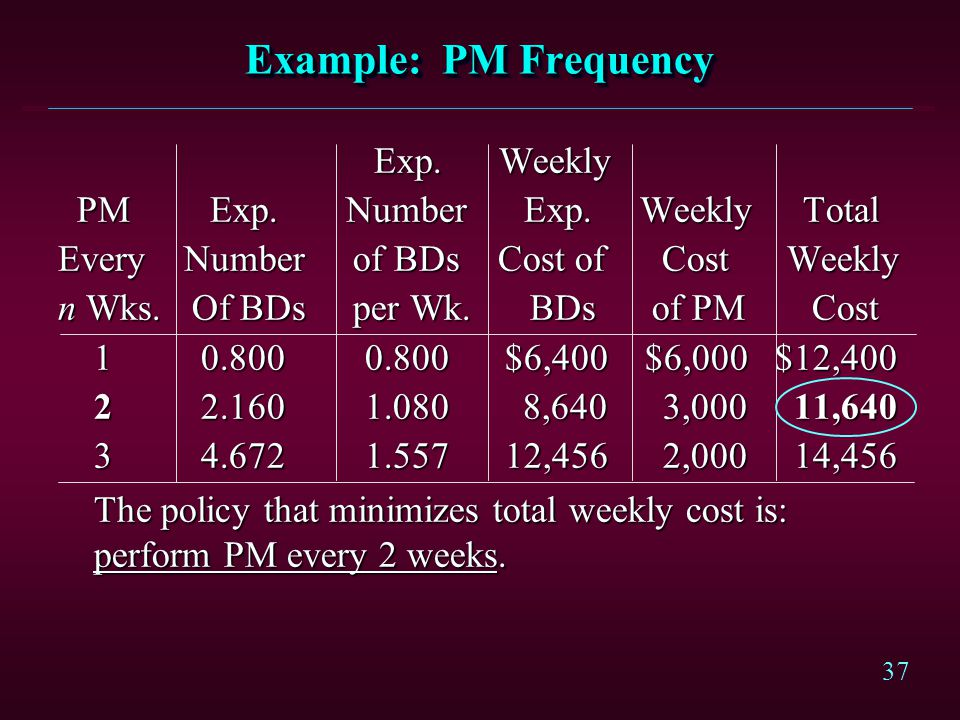37 Example: PM Frequency Exp. Weekly Exp. Weekly PM Exp.Number Exp. Weekly Total PM Exp.Number Exp. Weekly Total Every Number of BDs Cost of Cost Week