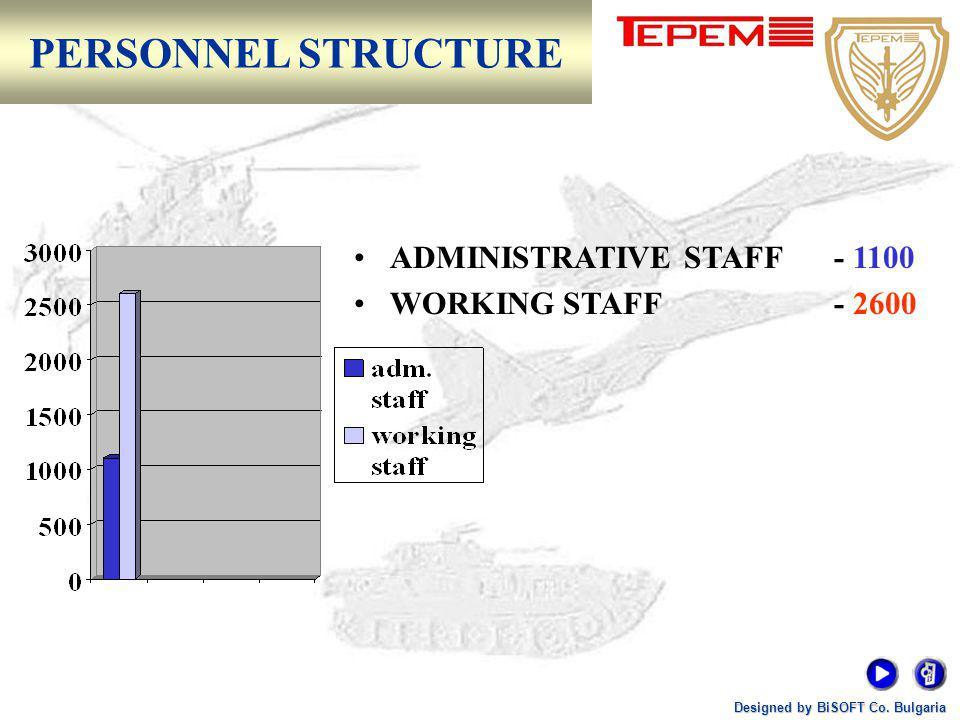 Designed by BiSOFT Co. Bulgaria TEREM SHC PRODUCTION STRUCTURE (PS)