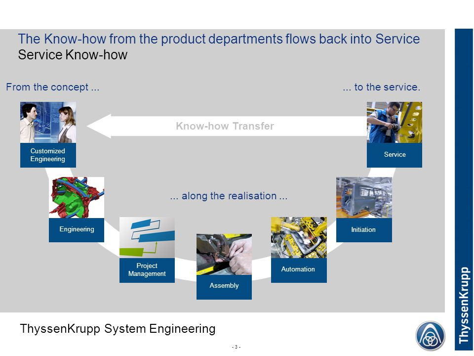 ThyssenKrupp ThyssenKrupp System Engineering - 3 - Know-how Transfer...