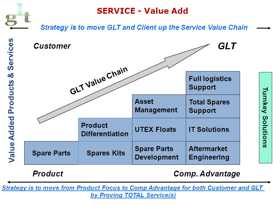 GLT Capability – Categories for Traction & Rolling Stock Spares ELECTRICAL – ELECTRONIC - COMM: Communication Equipment & Parts Electrical Parts-Miscellaneous Electronic Components-Misc.