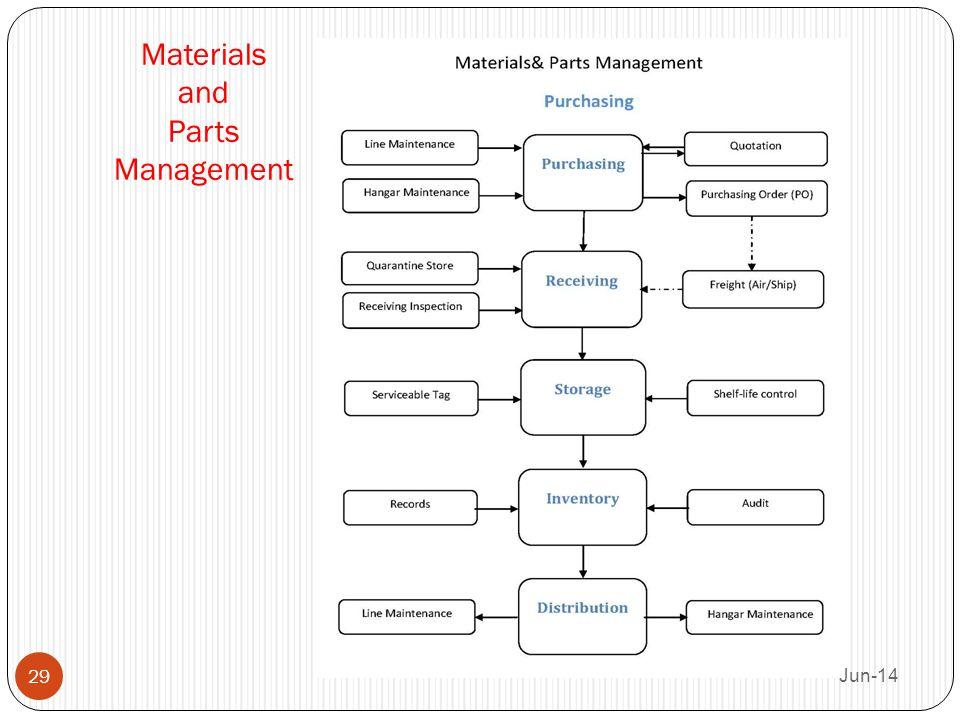 Materials and Parts Management Jun-14 29