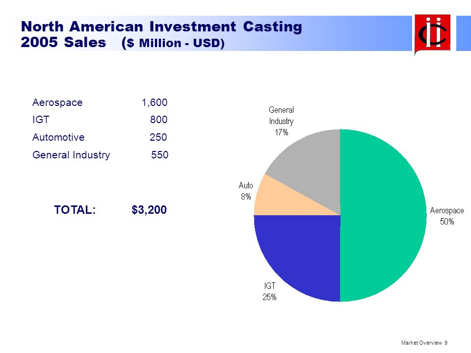 Market Overview 20 Opportunities for Consideration - Machined Parts - Finished / Ready to Assemble - Low Volume & Custom Parts - Military Munitions & Support Equipment - Military Spares - After Market for Aerospace & IGT - Medical Instruments & Testing Equipment - Conversions from other processes - Combining Multiple Parts into Integral Casting - Higher Value Alloys - Larger Castings - International Customers - Die Casting Prototyping