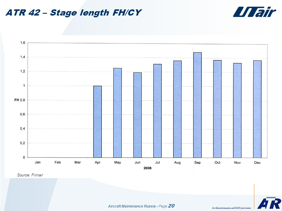 Aircraft Maintenance Russia - Page 20 ATR 42 – Stage length FH/CY Source: Finnair