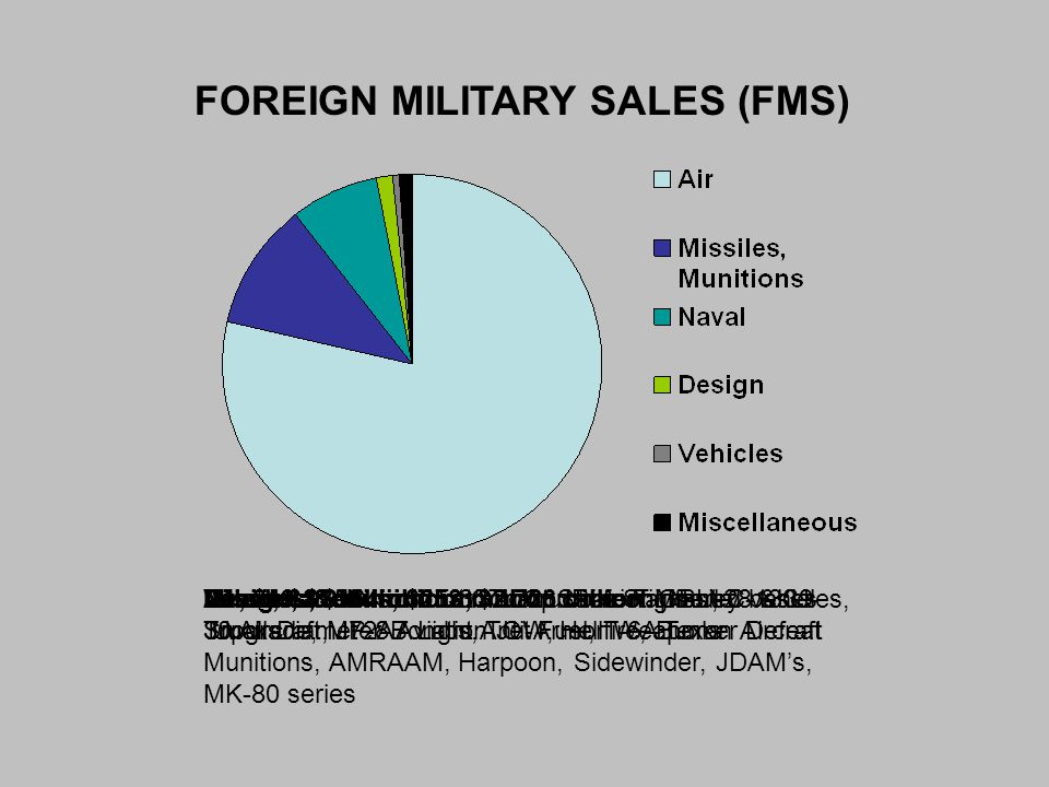 FOREIGN MILITARY SALES (FMS) Air, $19.81 billion: F-35 Joint Strike Fighter, C-130J- 30 Aircraft, JP-8 Aviation Jet Fuel, T-6A Texan Aircraft Missiles