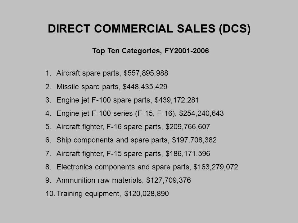 DIRECT COMMERCIAL SALES (DCS) Top Ten Categories, FY2001-2006 1.Aircraft spare parts, $557,895,988 2.Missile spare parts, $448,435,429 3.Engine jet F-