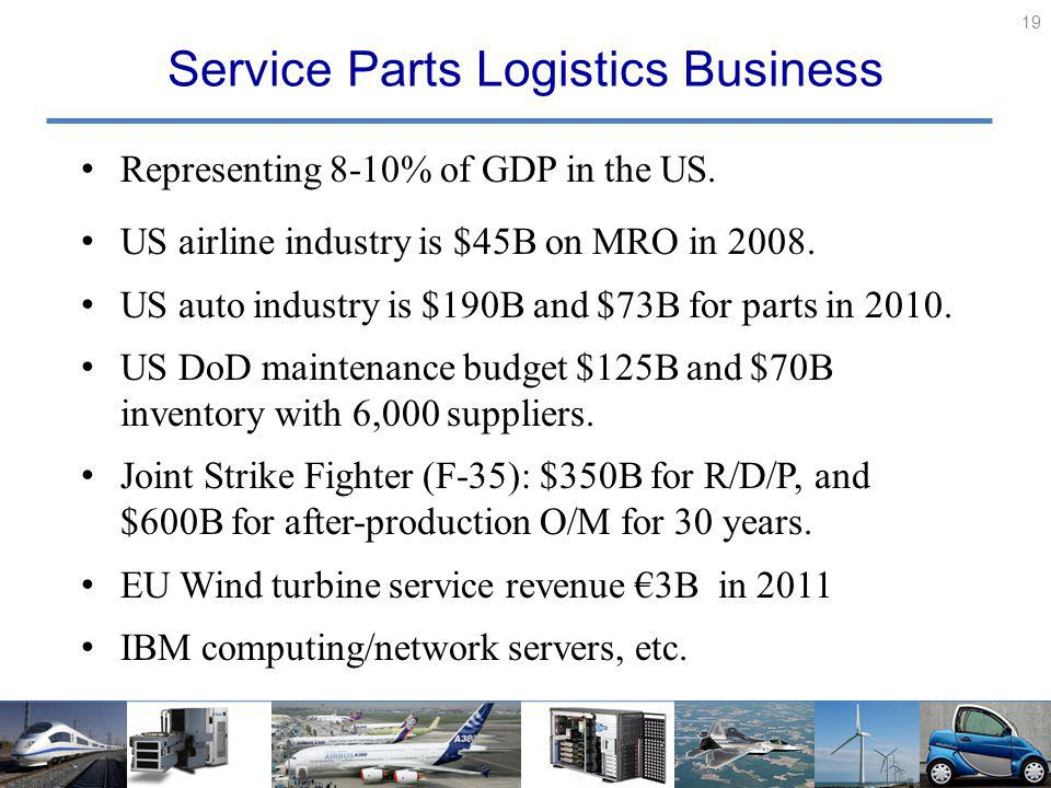 Service Parts Logistics Business Representing 8-10% of GDP in the US.