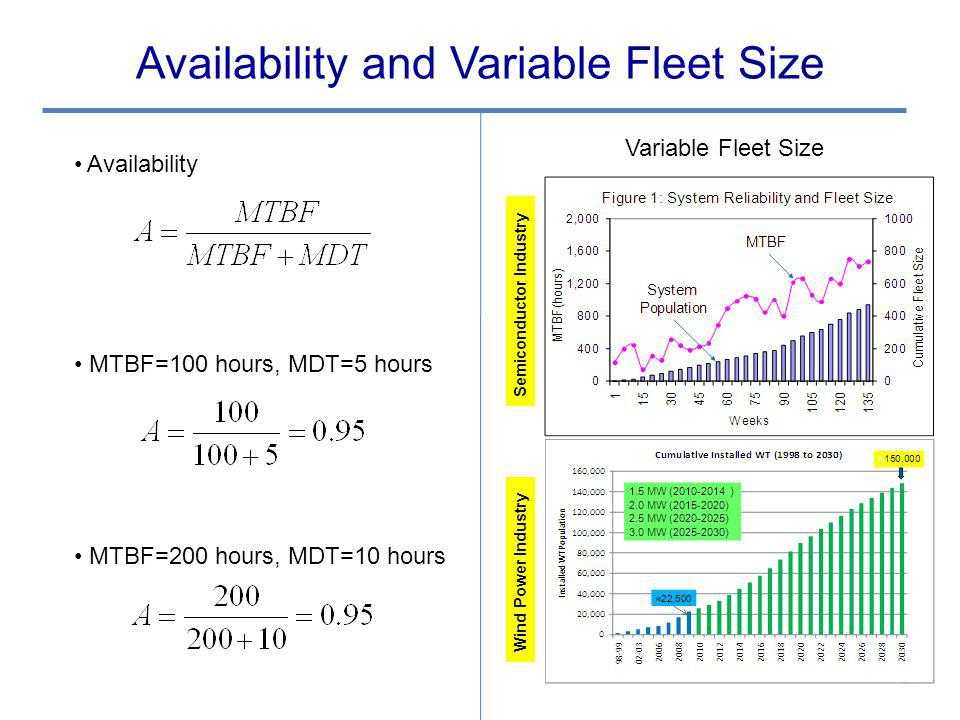 Availability and Variable Fleet Size Variable Fleet Size 27 Semiconductor Industry Wind Power Industry Availability MTBF=100 hours, MDT=5 hours MTBF=200 hours, MDT=10 hours