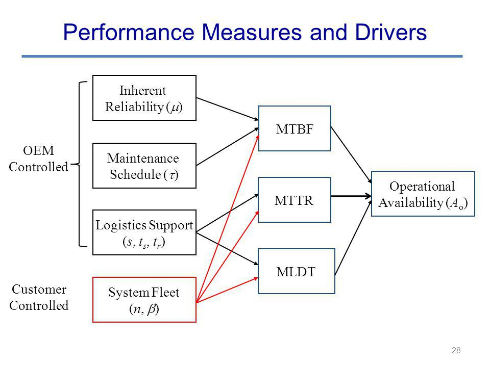 Performance Measures and Drivers 28 Operational Availability (A o ) Logistics Support (s, t s, t r ) Inherent Reliability ( ) Maintenance Schedule ( ) System Fleet (n, ) MTBF MTTR MLDT Customer Controlled OEM Controlled