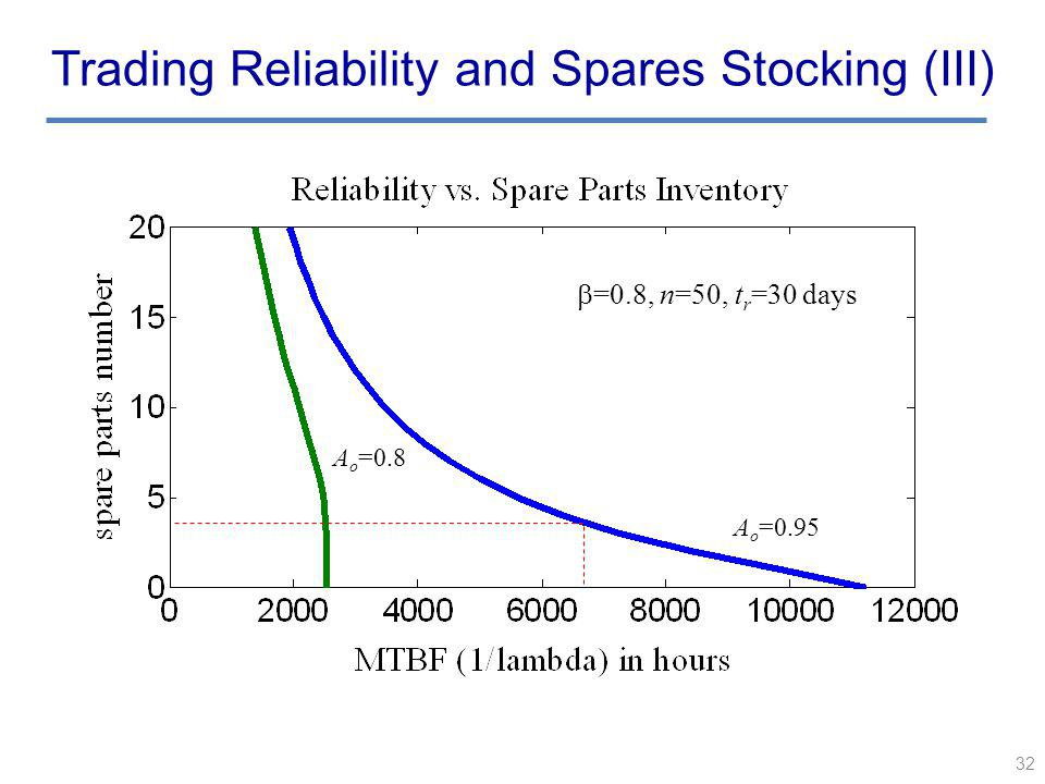 32 Trading Reliability and Spares Stocking (III) A o =0.95 A o =0.8 =0.8, n=50, t r =30 days