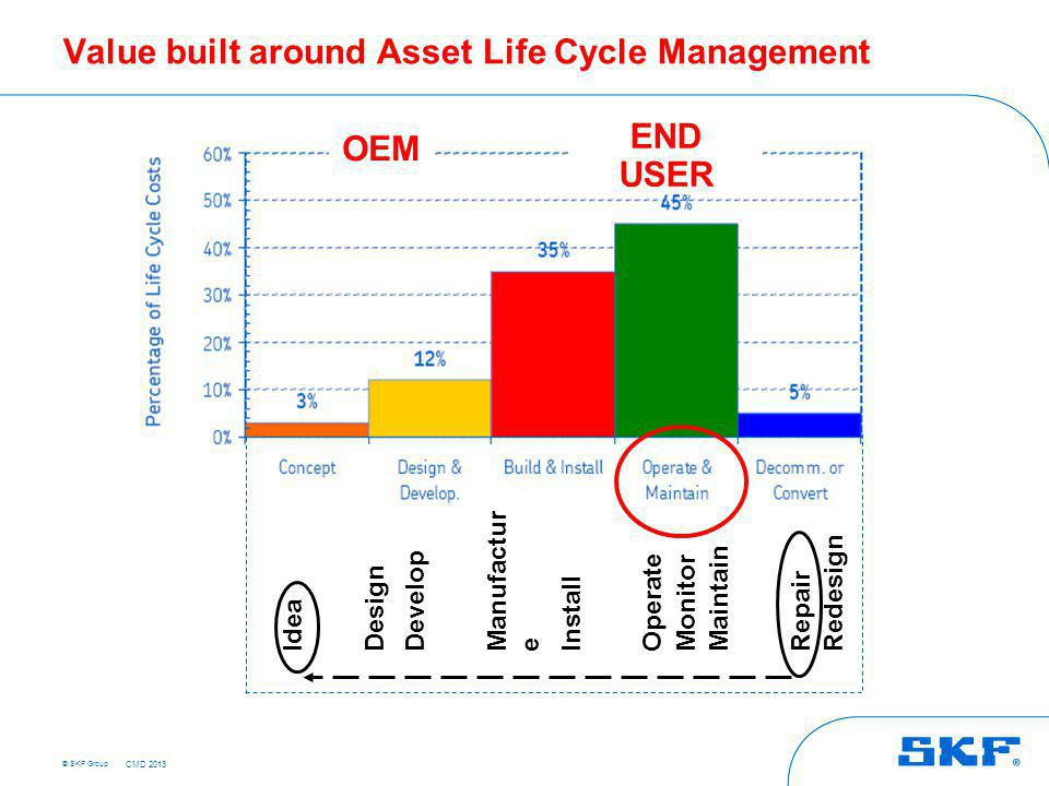 © SKF Group Value built around Asset Life Cycle Management Idea Design Develop Manufactur e Install Operate Monitor Maintain Repair Redesign OEM END U