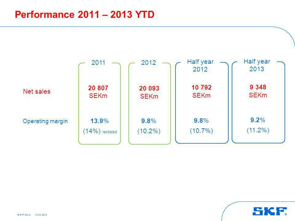 © SKF Group Performance 2011 – 2013 YTD 2011 Net sales Operating margin 20 807 SEKm 20 093 SEKm 13.9% (14%) restated 9.8% (10.2%) 2012 9 348 SEKm 9.2%