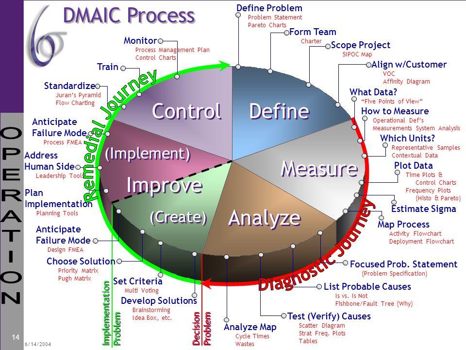 14 Define Measure Analyze (Create) (Implement) Control Decision Problem Decision Problem Implementation Problem Implementation Problem Define Problem