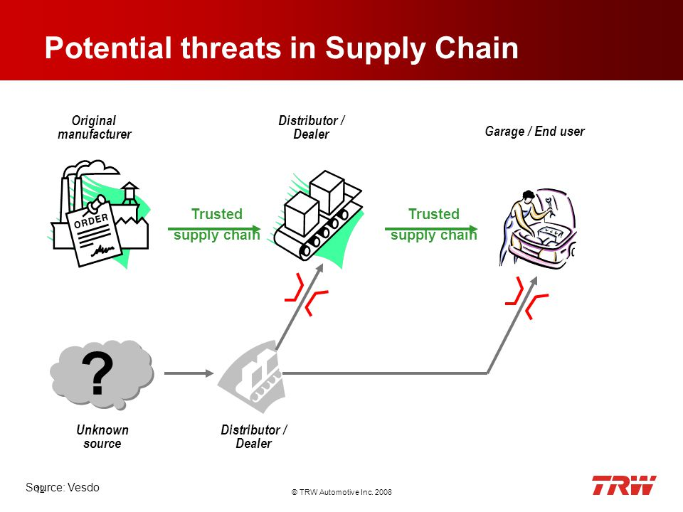 © TRW Automotive Inc. 2008 12 Potential threats in Supply Chain .