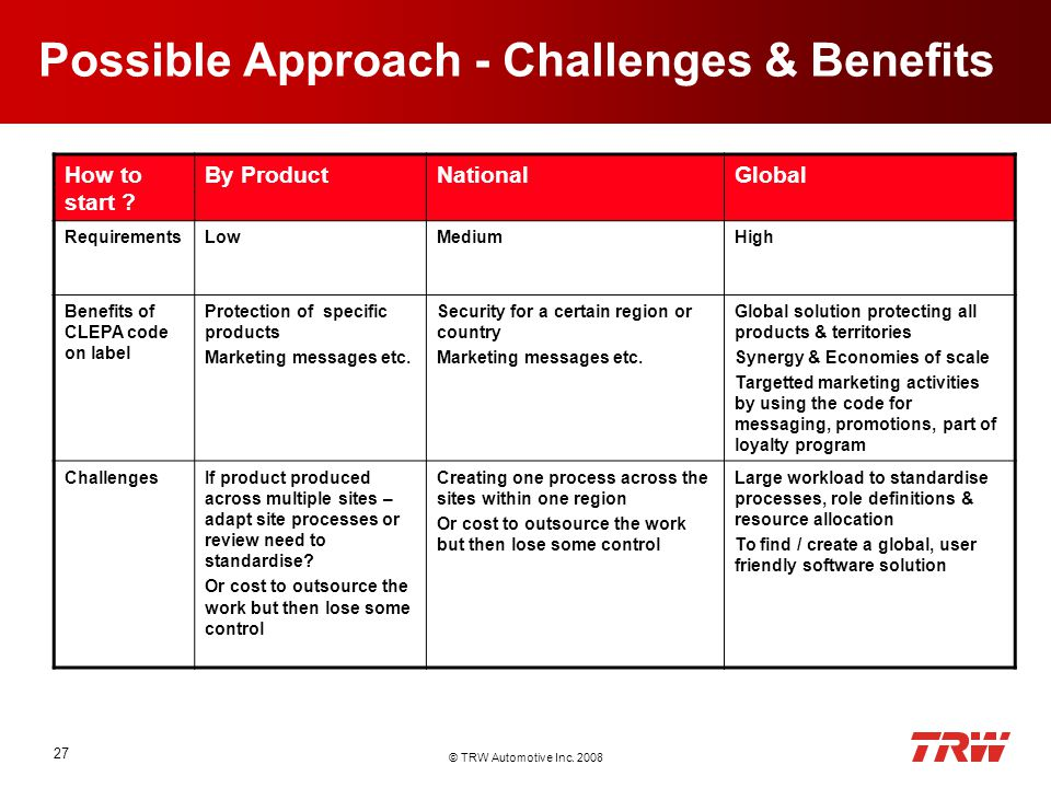 © TRW Automotive Inc. 2008 27 Possible Approach - Challenges & Benefits How to start .
