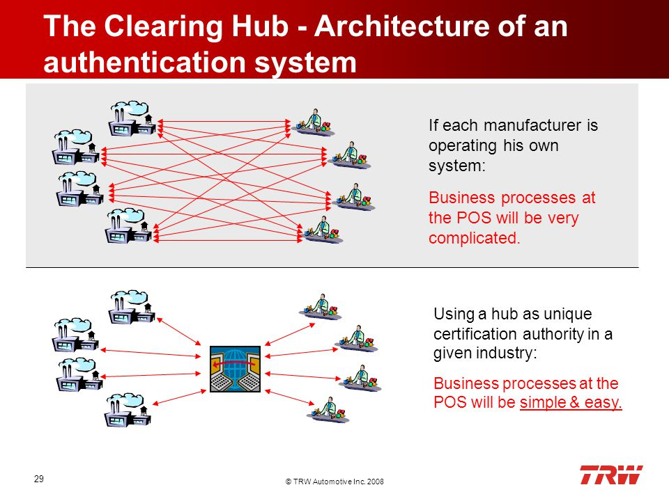 © TRW Automotive Inc. 2008 29 The Clearing Hub - Architecture of an authentication system If each manufacturer is operating his own system: Business p
