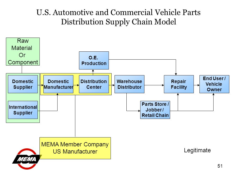 51 U.S. Automotive and Commercial Vehicle Parts Distribution Supply Chain Model Domestic Supplier Domestic Manufacturer International Supplier Distrib