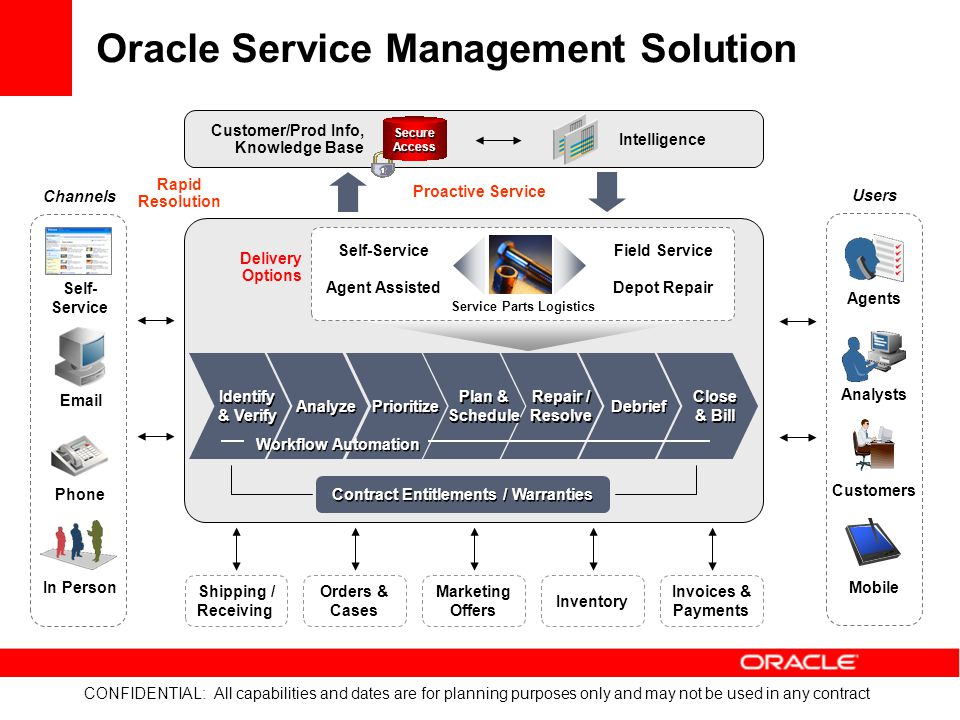 CONFIDENTIAL: All capabilities and dates are for planning purposes only and may not be used in any contract Oracle Service Management Solution Shippin