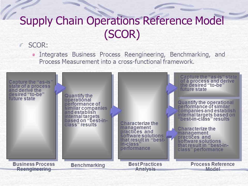 Supply Chain Operations Reference Model (SCOR) SCOR: Integrates Business Process Reengineering, Benchmarking, and Process Measurement into a cross-functional framework.