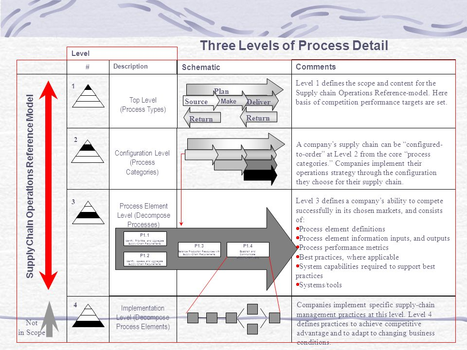 Return Level Description Schematic Comments Top Level (Process Types) Level 1 defines the scope and content for the Supply chain Operations Reference-model.