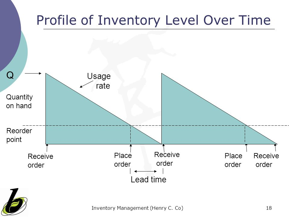 Inventory Management (Henry C. Co)18 Quantity on hand Q Receive order Place order Receive order Place order Receive order Lead time Reorder point Usag