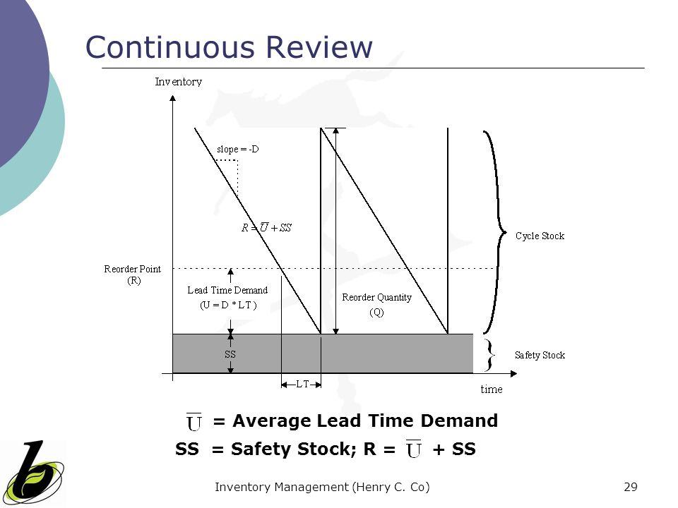 Inventory Management (Henry C. Co)29 Continuous Review = Average Lead Time Demand SS = Safety Stock; R = + SS