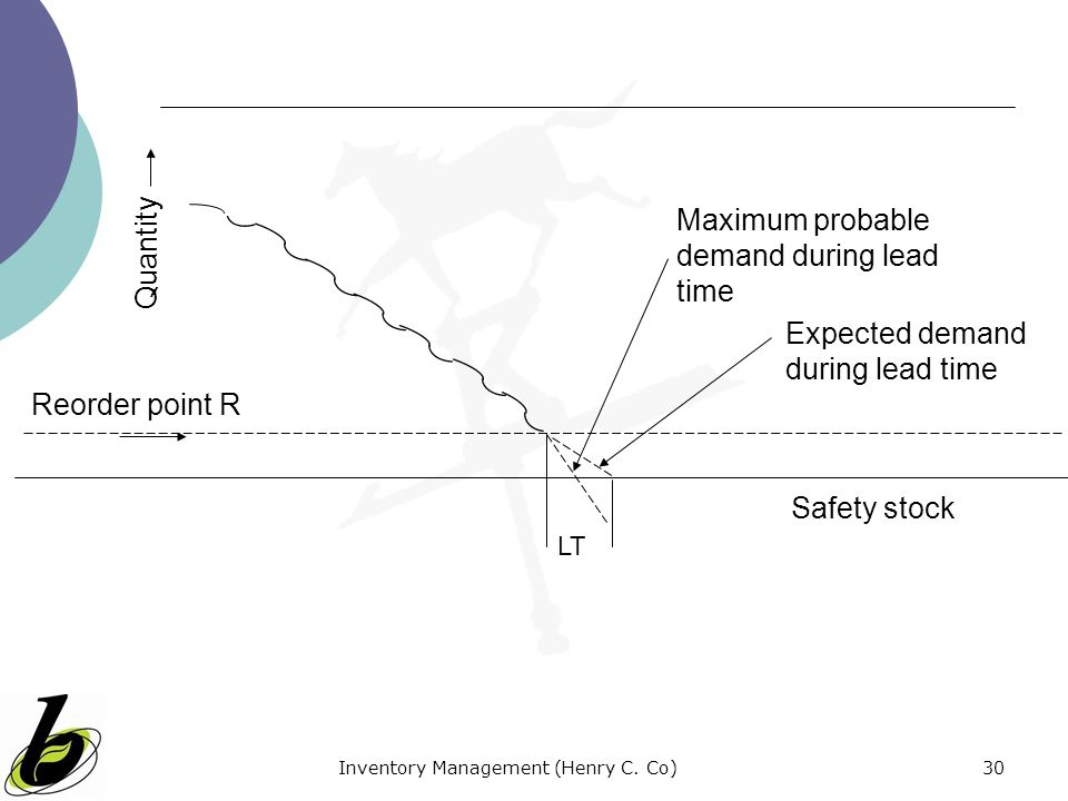 Inventory Management (Henry C. Co)30 LT Expected demand during lead time Maximum probable demand during lead time Reorder point R Quantity Safety stoc
