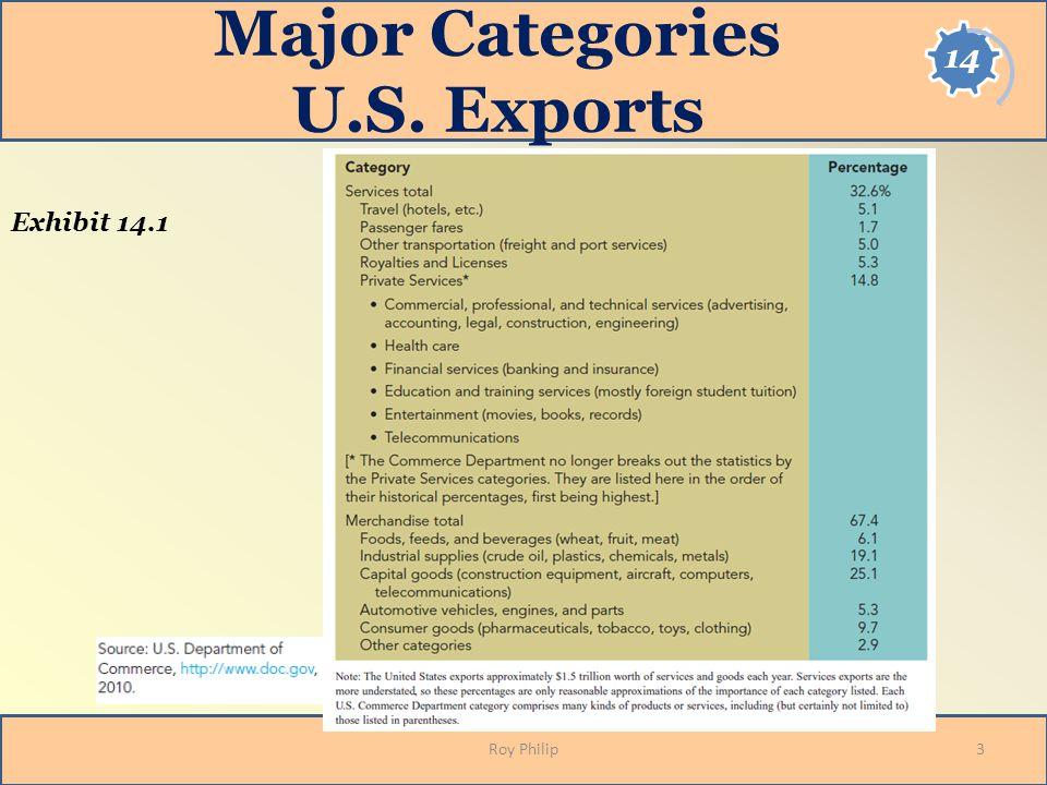 Major Categories U.S. Exports Roy Philip3 Exhibit 14.1