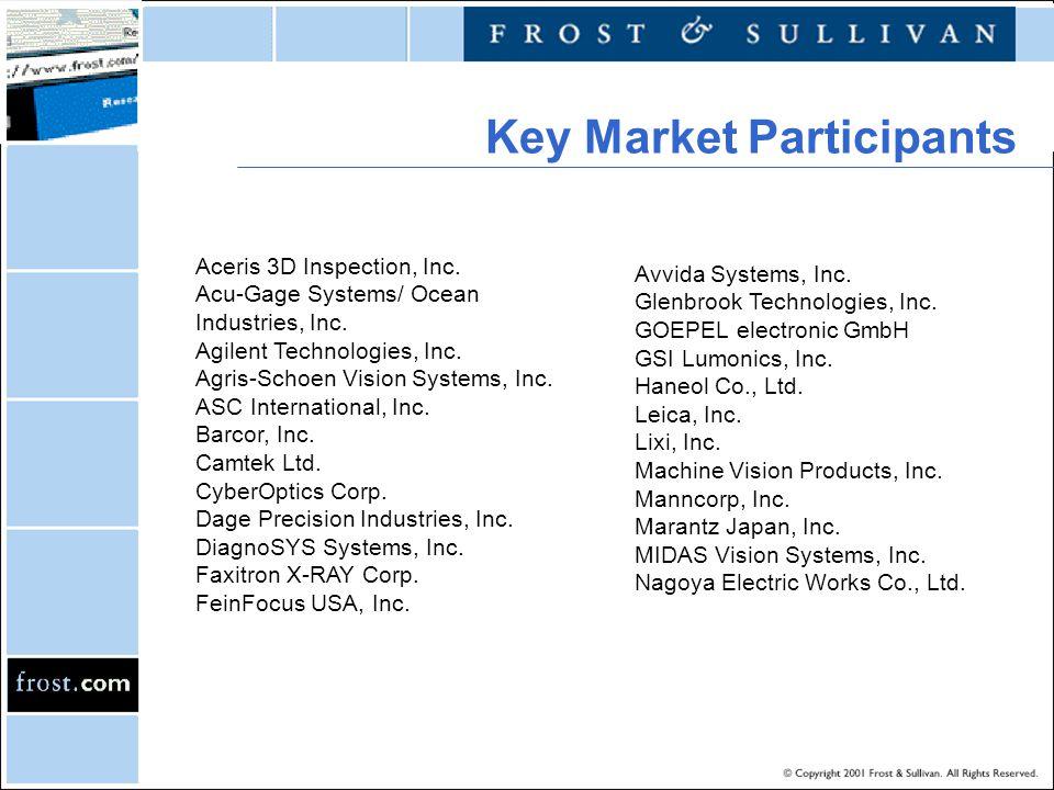 Key Market Participants Aceris 3D Inspection, Inc. Acu-Gage Systems/ Ocean Industries, Inc. Agilent Technologies, Inc. Agris-Schoen Vision Systems, In