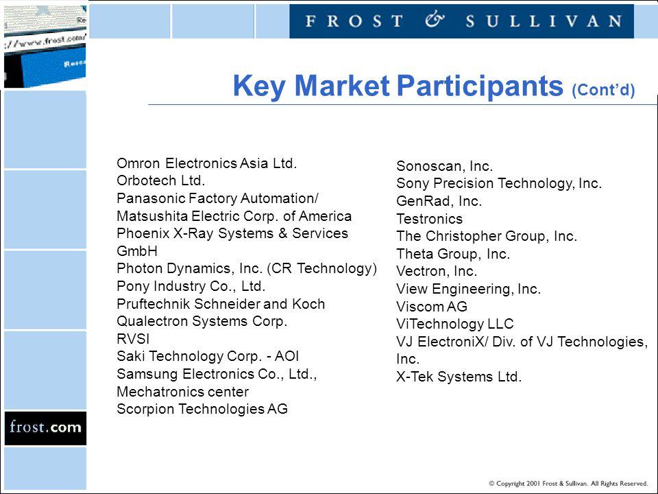 Key Market Participants (Contd) Omron Electronics Asia Ltd. Orbotech Ltd. Panasonic Factory Automation/ Matsushita Electric Corp. of America Phoenix X