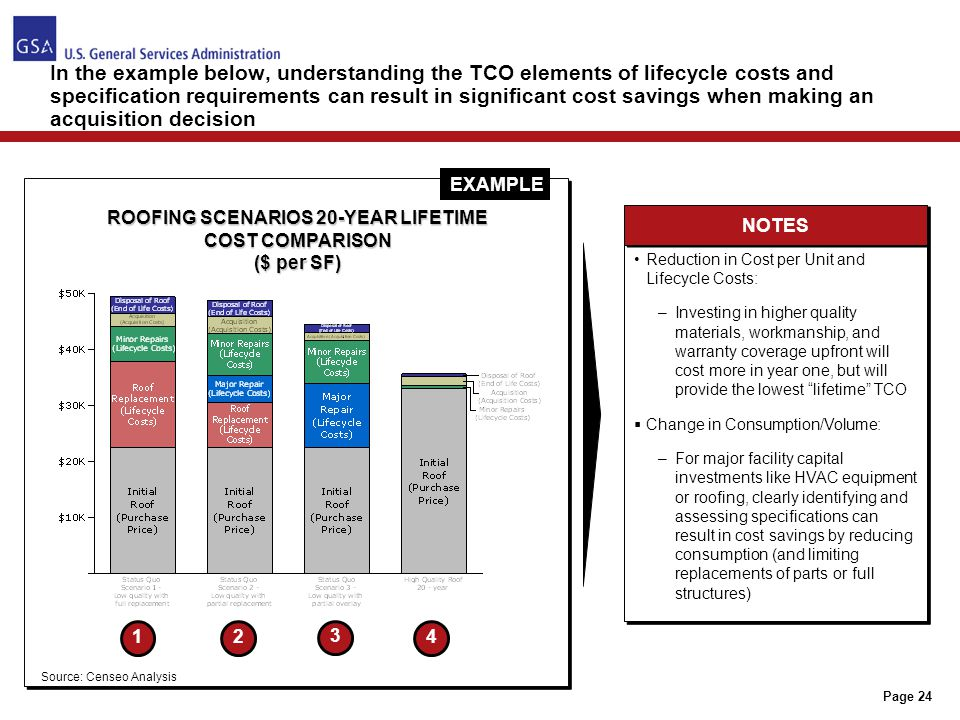 Page 24 ROOFING SCENARIOS 20-YEAR LIFETIME COST COMPARISON ($ per SF) 12 3 4 In the example below, understanding the TCO elements of lifecycle costs a