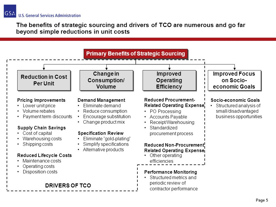 Page 5 The benefits of strategic sourcing and drivers of TCO are numerous and go far beyond simple reductions in unit costs Primary Benefits of Strate