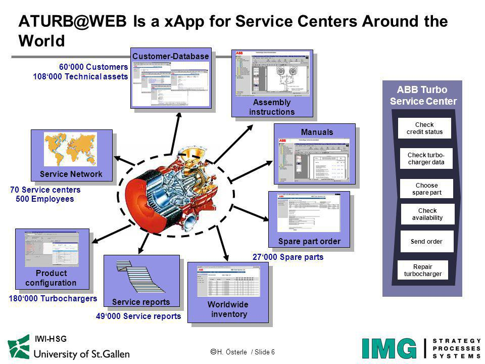 H. Österle / Slide 6 IWI-HSG ATURB@WEB Is a xApp for Service Centers Around the World Check turbo- charger data Check availability Send order Repair t