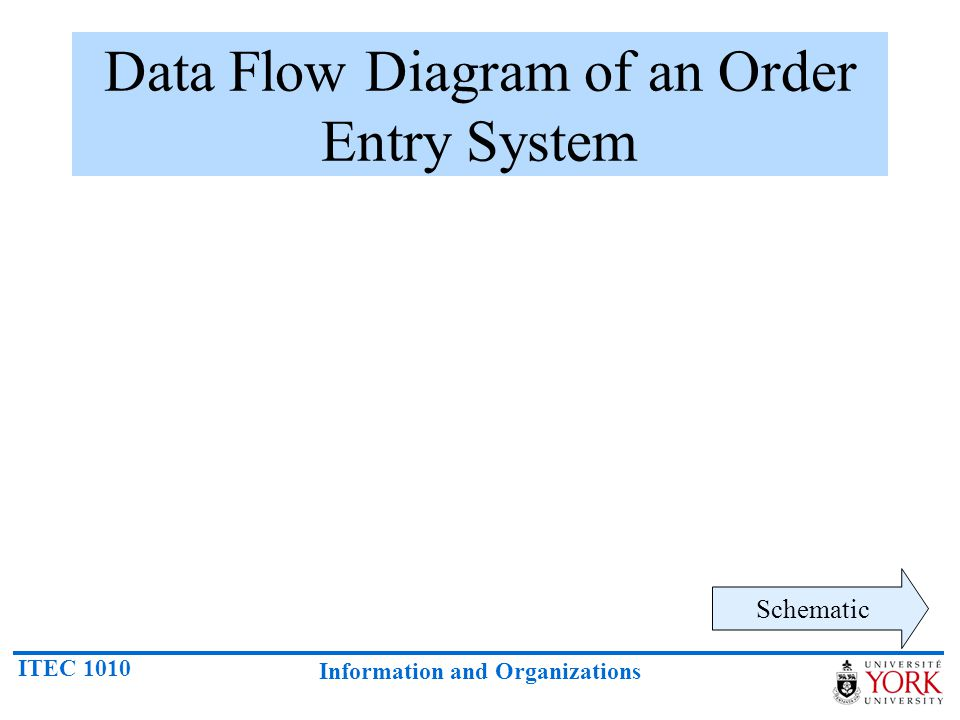 ITEC 1010 Information and Organizations Data Flow Diagram of an Order Entry System Schematic