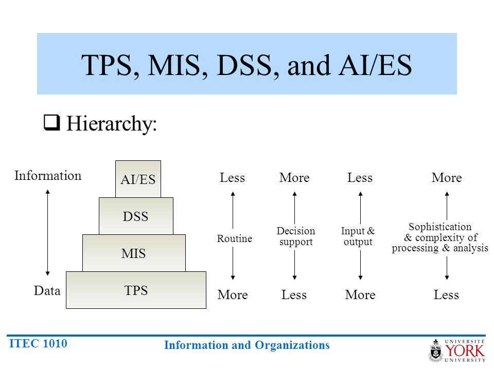 ITEC 1010 Information and Organizations TPS, MIS, DSS, and AI/ES Hierarchy: AI/ES DSS MIS TPS Information Data LessMoreLessMore Less Routine Decision