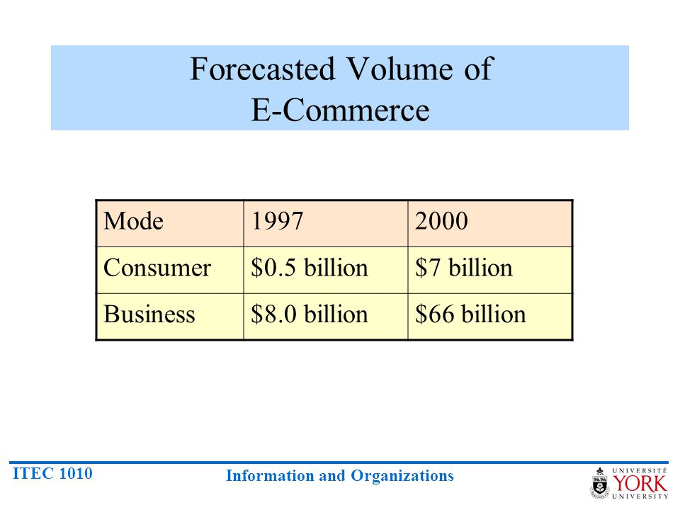 ITEC 1010 Information and Organizations Forecasted Volume of E-Commerce Mode19972000 Consumer$0.5 billion$7 billion Business$8.0 billion$66 billion
