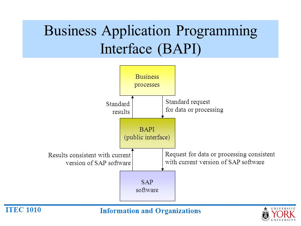 ITEC 1010 Information and Organizations Business Application Programming Interface (BAPI) Business processes BAPI (public interface) SAP software Stan