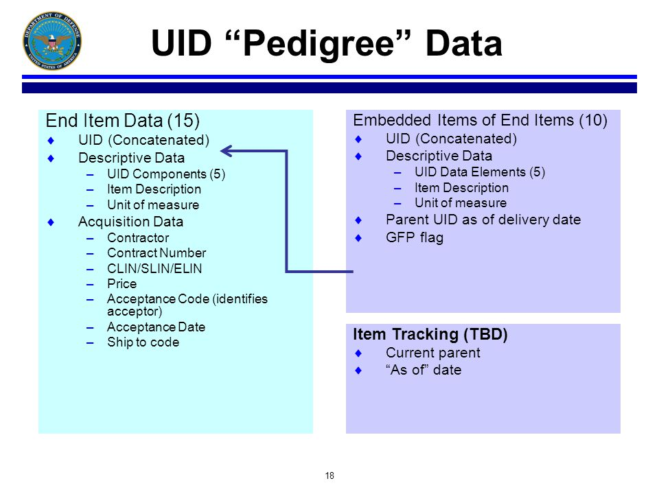 18 UID Pedigree Data End Item Data (15) UID (Concatenated) Descriptive Data –UID Components (5) –Item Description –Unit of measure Acquisition Data –Contractor –Contract Number –CLIN/SLIN/ELIN –Price –Acceptance Code (identifies acceptor) –Acceptance Date –Ship to code Embedded Items of End Items (10) UID (Concatenated) Descriptive Data –UID Data Elements (5) –Item Description –Unit of measure Parent UID as of delivery date GFP flag Item Tracking (TBD) Current parent As of date