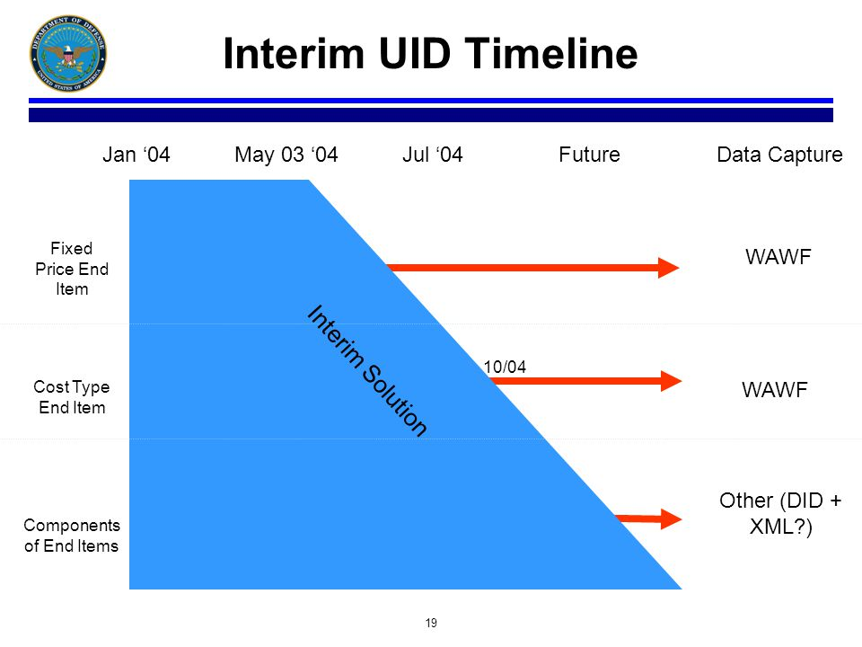 19 Interim UID Timeline Jan 04May 03 04Jul 04Future Fixed Price End Item Cost Type End Item Components of End Items Data Capture WAWF Other (DID + XML