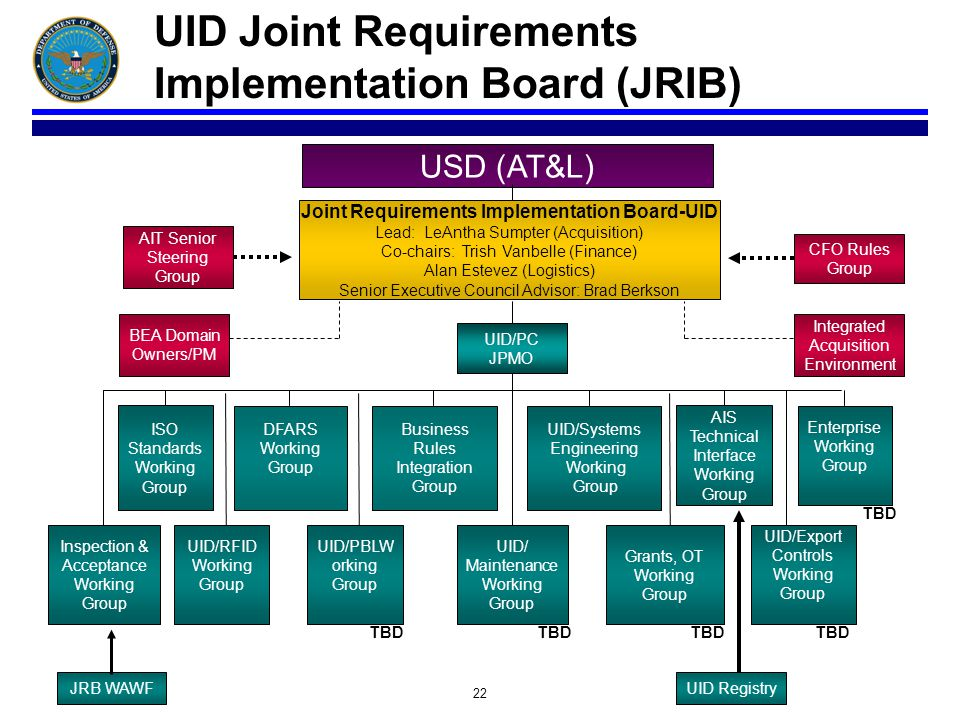 22 UID Joint Requirements Implementation Board (JRIB) DFARS Working Group USD (AT&L) JRB WAWF Business Rules Integration Group UID/Systems Engineering Working Group Joint Requirements Implementation Board-UID Lead: LeAntha Sumpter (Acquisition) Co-chairs: Trish Vanbelle (Finance) Alan Estevez (Logistics) Senior Executive Council Advisor: Brad Berkson CFO Rules Group AIT Senior Steering Group AIS Technical Interface Working Group UID/Export Controls Working Group UID Registry Grants, OT Working Group UID/ Maintenance Working Group Inspection & Acceptance Working Group UID/RFID Working Group ISO Standards Working Group Integrated Acquisition Environment Enterprise Working Group TBD UID/PBLW orking Group TBD BEA Domain Owners/PM UID/PC JPMO