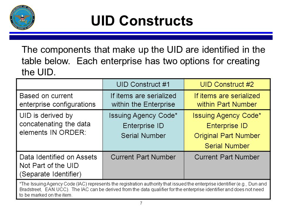 7 UID Constructs The components that make up the UID are identified in the table below. Each enterprise has two options for creating the UID. UID Cons