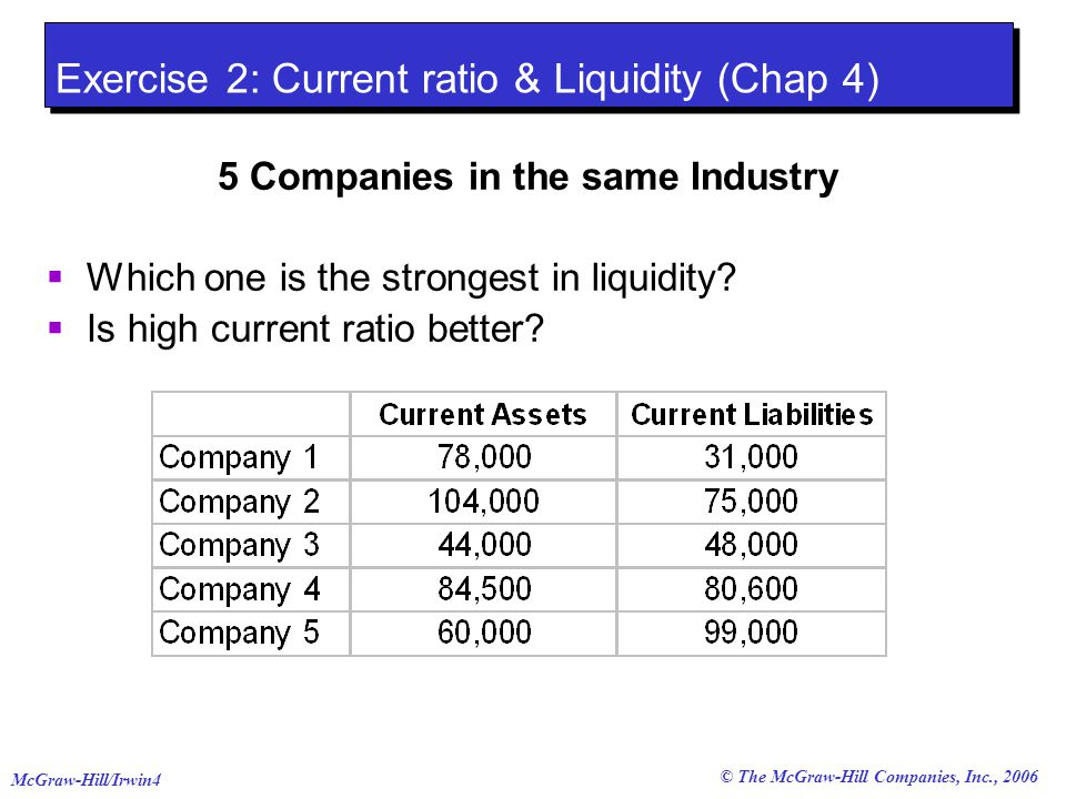 © The McGraw-Hill Companies, Inc., 2006 McGraw-Hill/Irwin5 Exercise 2: Current ratio & Liquidity (Chap 4) 5 Companies in the same Industry Which one is the strongest in liquidity.