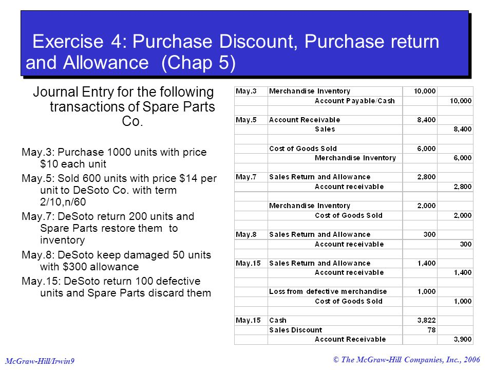 © The McGraw-Hill Companies, Inc., 2006 McGraw-Hill/Irwin9 Exercise 4: Purchase Discount, Purchase return and Allowance (Chap 5) Journal Entry for the following transactions of Spare Parts Co.