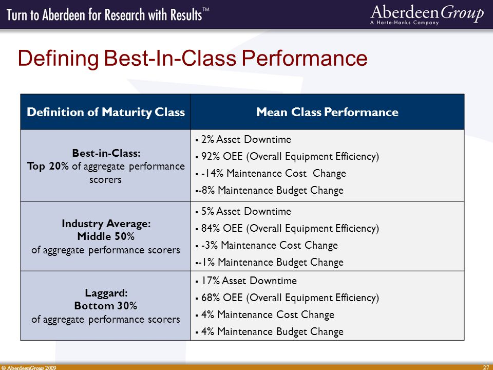 © AberdeenGroup 2009 27 Defining Best-In-Class Performance Definition of Maturity ClassMean Class Performance Best-in-Class: Top 20% of aggregate performance scorers 2% Asset Downtime 92% OEE (Overall Equipment Efficiency) -14% Maintenance Cost Change -8% Maintenance Budget Change Industry Average: Middle 50% of aggregate performance scorers 5% Asset Downtime 84% OEE (Overall Equipment Efficiency) -3% Maintenance Cost Change -1% Maintenance Budget Change Laggard: Bottom 30% of aggregate performance scorers 17% Asset Downtime 68% OEE (Overall Equipment Efficiency) 4% Maintenance Cost Change 4% Maintenance Budget Change