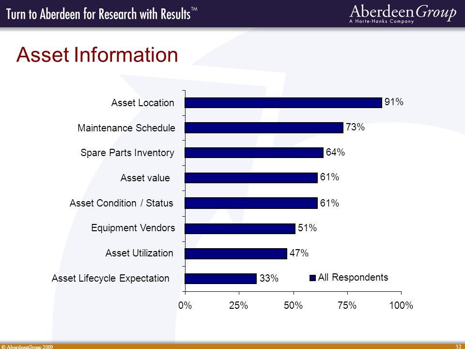 © AberdeenGroup 2009 32 Asset Information 33% 47% 51% 61% 64% 73% 91% 0%25%50%75%100% Asset Lifecycle Expectation Asset Utilization Equipment Vendors Asset Condition / Status Asset value Spare Parts Inventory Maintenance Schedule Asset Location All Respondents