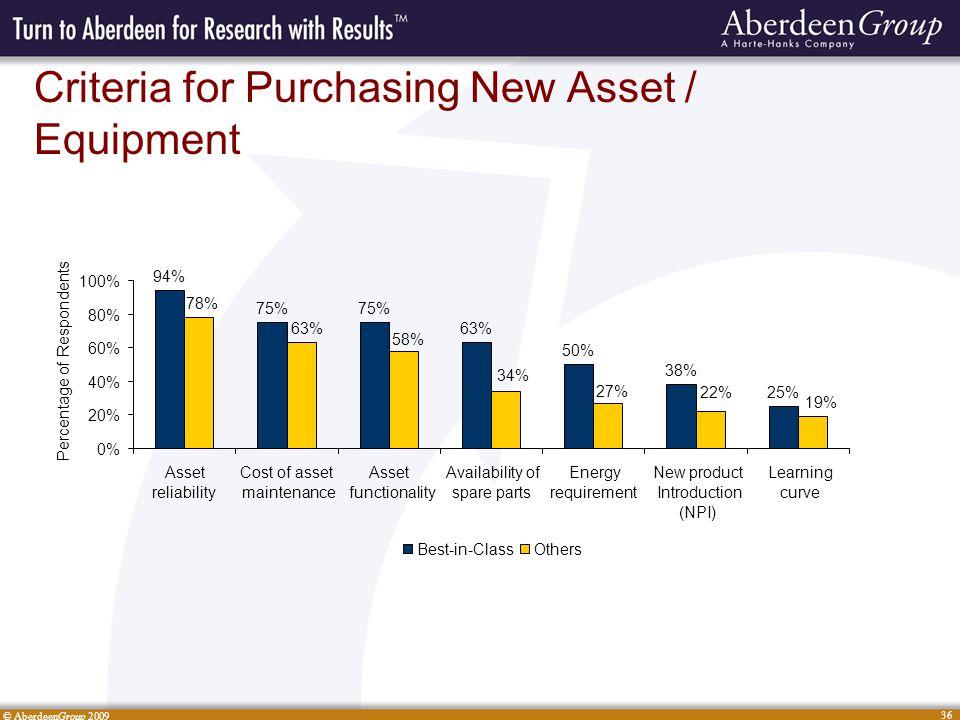 © AberdeenGroup 2009 36 Criteria for Purchasing New Asset / Equipment 94% 75% 63% 50% 38% 25% 19% 22% 27% 34% 58% 63% 78% 0% 20% 40% 60% 80% 100% Asse
