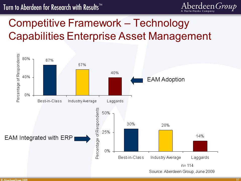 © AberdeenGroup 2009 37 Competitive Framework – Technology Capabilities Enterprise Asset Management Source: Aberdeen Group, June 2009 n= 114 EAM Adoption EAM Integrated with ERP