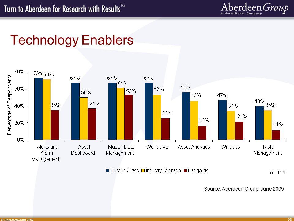 © AberdeenGroup 2009 38 Technology Enablers n= 114 Source: Aberdeen Group, June 2009