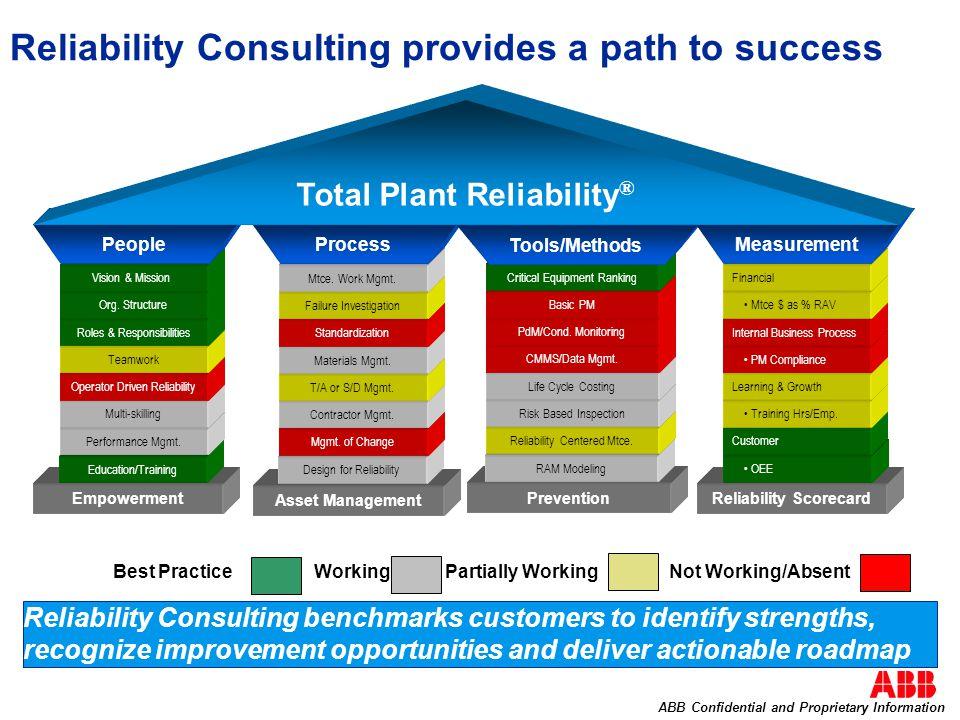 EmpowermentReliability Scorecard Asset Management Prevention Education/Training Design for Reliability RAM Modeling OEE Reliability Consulting provides a path to success Performance Mgmt.