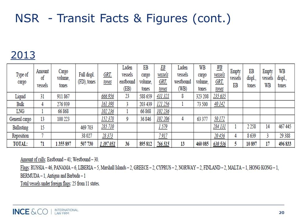 NSR - Transit Facts & Figures (cont.) 2013 # 20