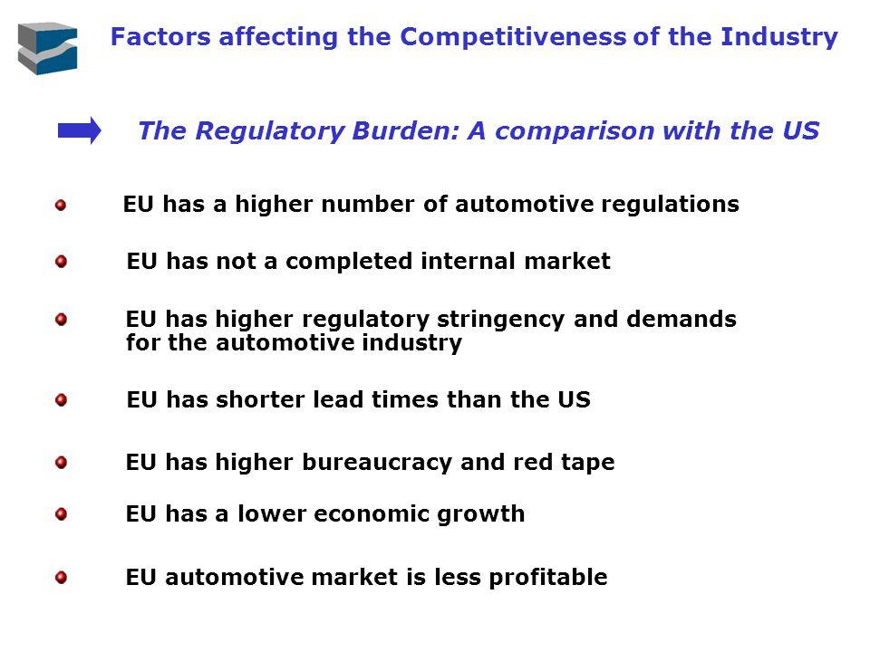 EU has a higher number of automotive regulations EU has not a completed internal market EU has higher regulatory stringency and demands for the automo